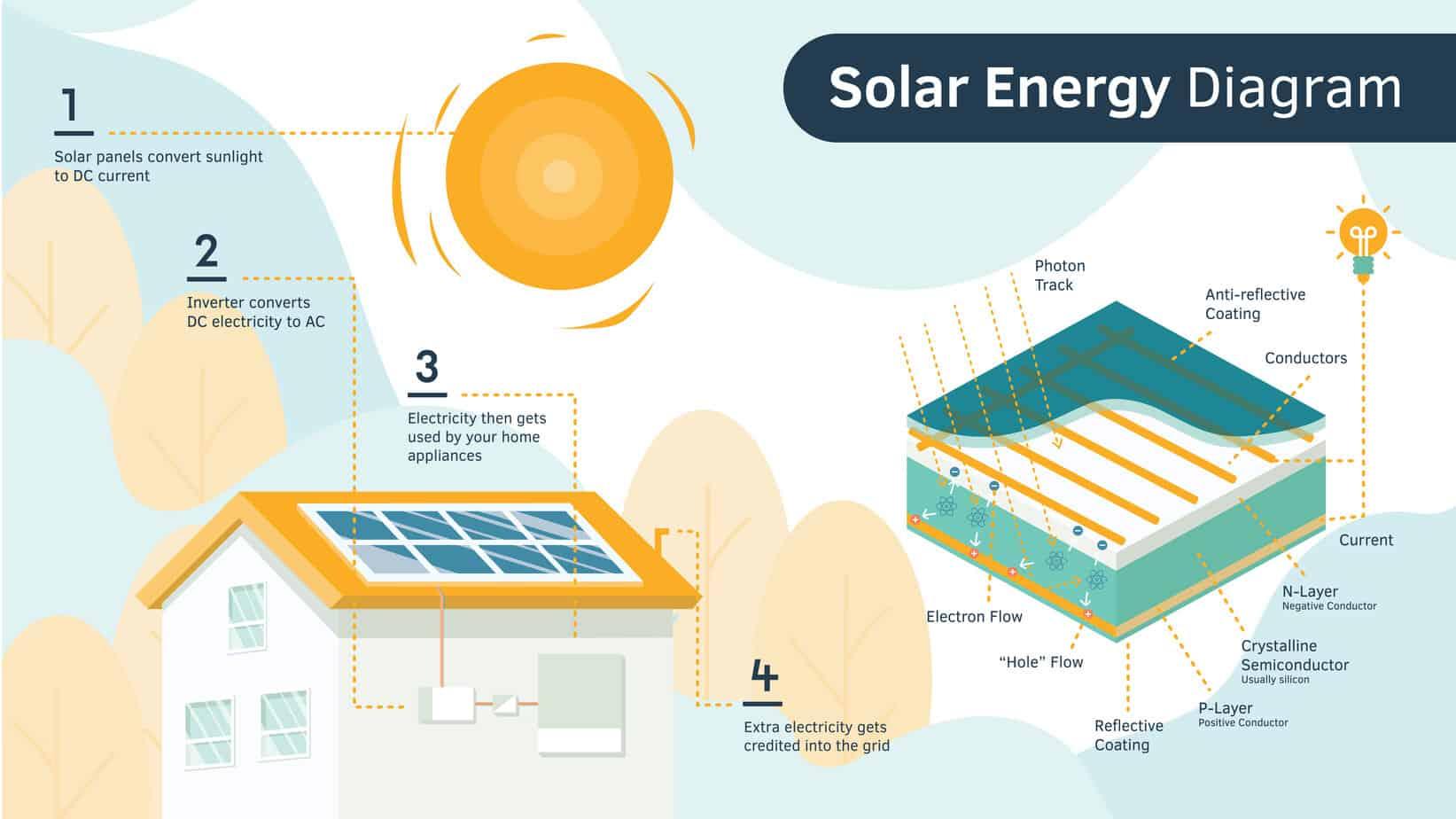 Solar panel energy diagram
